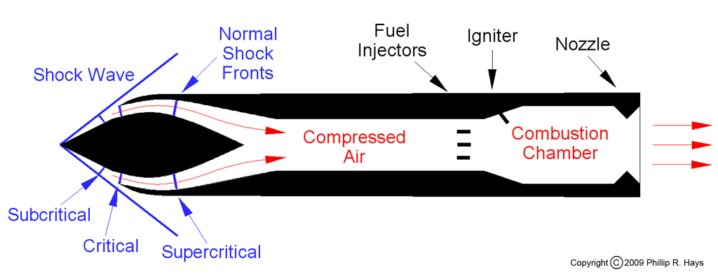 How The Ramjet Engine Works