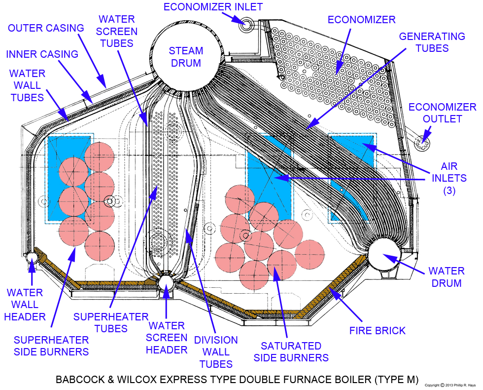 Turbine Further Fire Tube Boiler Schematic On Marine Boiler Diagram on