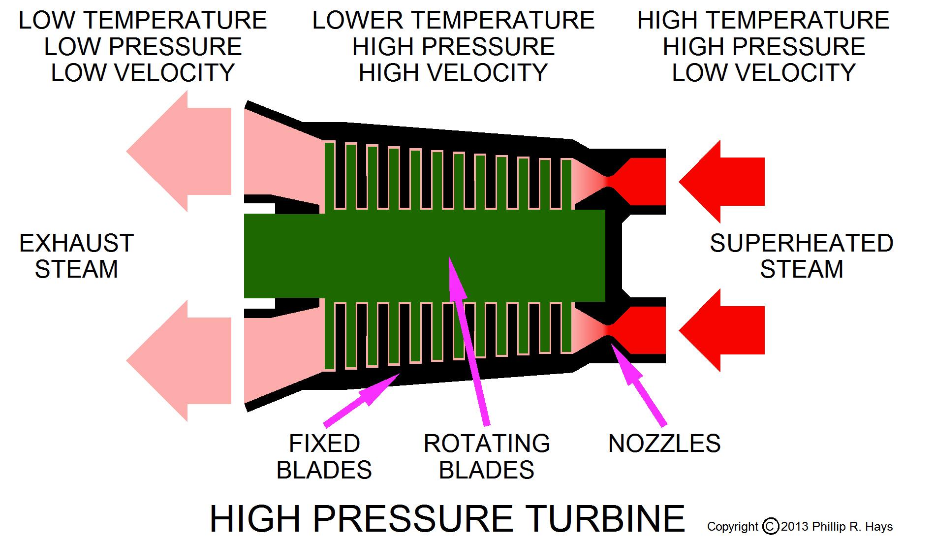 Propulsion Plant