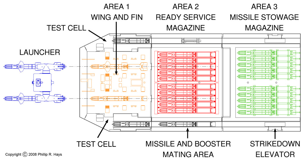 Missile house layout