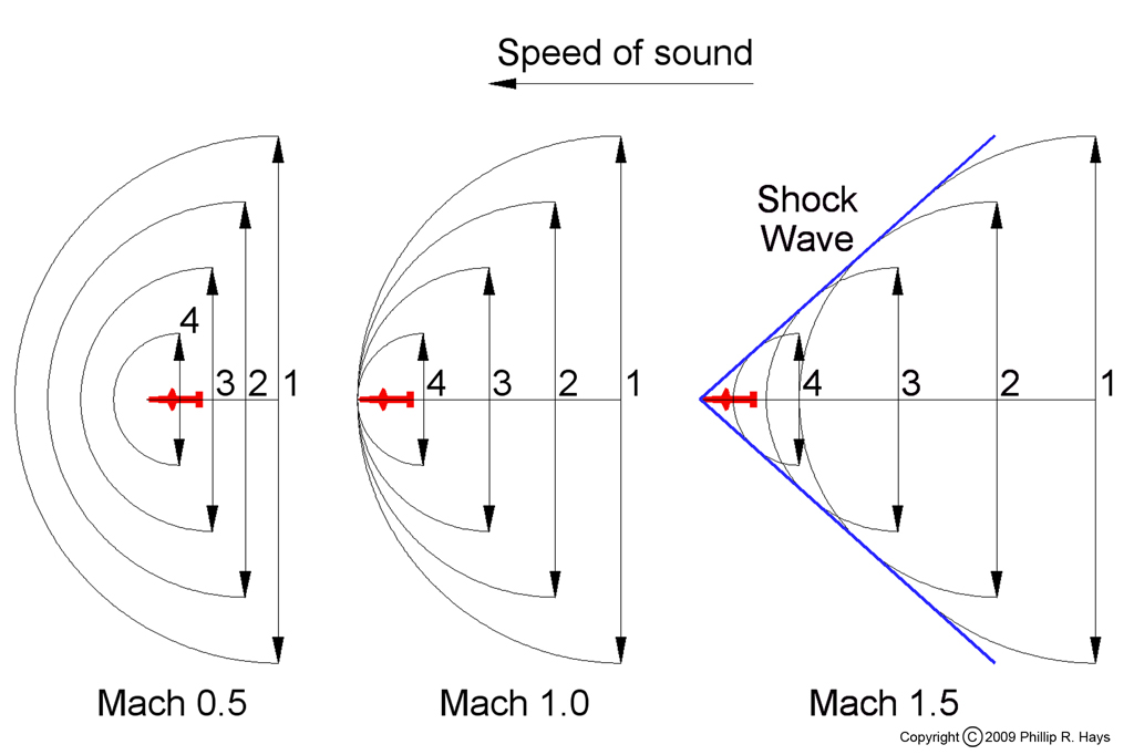 sounds waves and the speed of sounds Computer drawing of sound waves moving out from a bell speed depends on the square air is a gas, and a very important property of any gas is the speed of sound through the gas why are we interested in the speed of sound the speed of sound is actually the speed of transmission of a small.