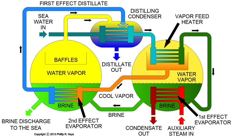 Water Distillation Unit ~ Auxiliary equipment